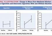 Έρευνα : Άμεση βελτίωση του καρδιαγγειακού συστήματος για πρώην καπνιστές μέσω του ατμίσματος